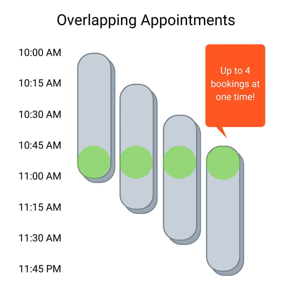 Overlapping Appointments example
